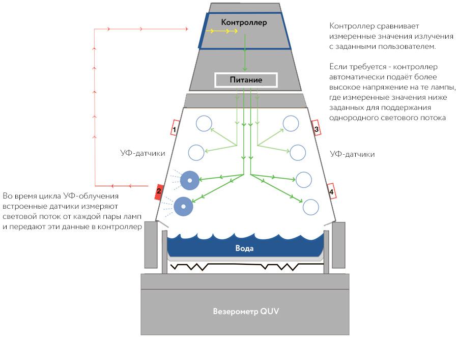 везерометр QUV